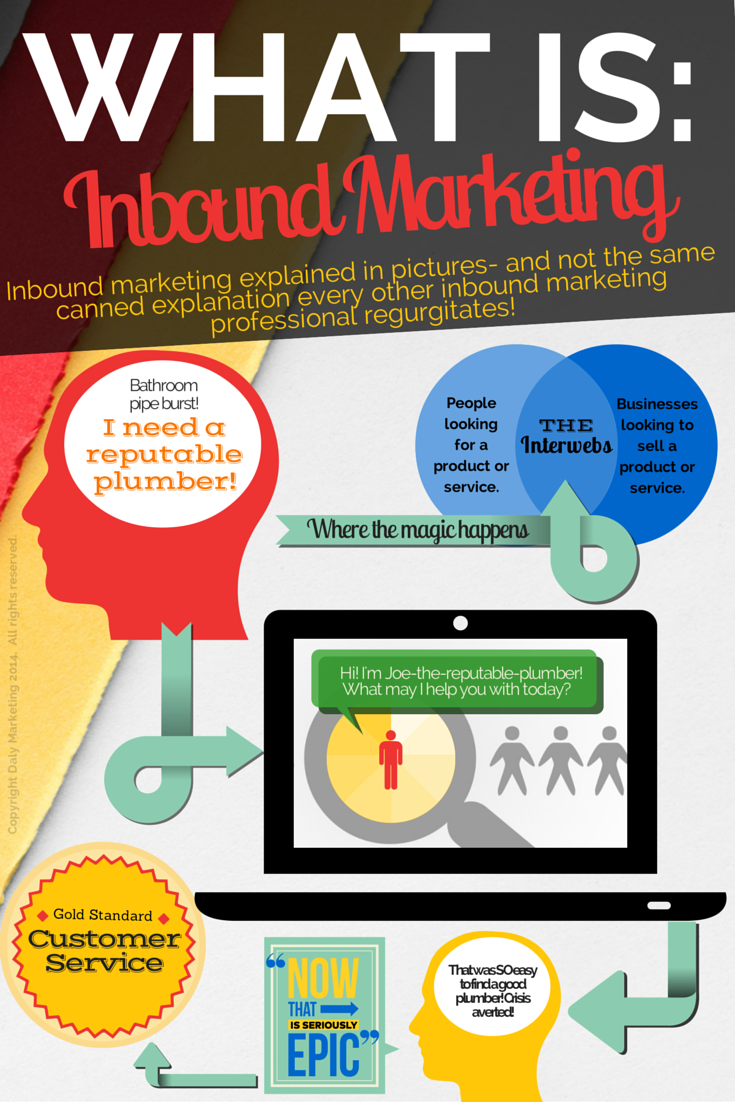 Daly Marketing | Inbound Marketing Blog | The REAL ...