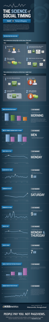 Blogging Infographic from KISSMetrics on the best times to post