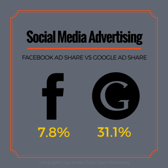 social media advertising, inbound marketing