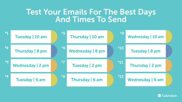 how-to-test-email-send-times