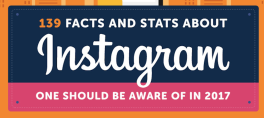 139 Facts and Stats About Instagram One Should be Aware of in 2017 from Websitebuilder.org